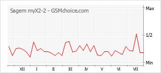 Grafico di modifiche della popolarità del telefono cellulare Sagem myX2-2