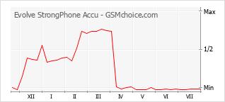 手机声望改变图表 Evolve StrongPhone Accu