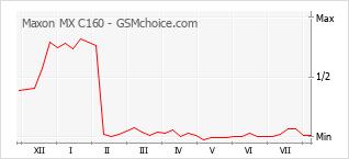 Traçar mudanças de populariedade do telemóvel Maxon MX C160
