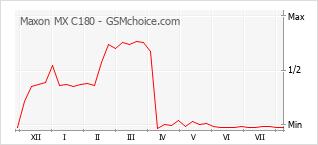 Popularity chart of Maxon MX C180