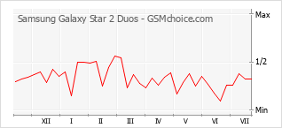 Popularity chart of Samsung Galaxy Star 2 Duos