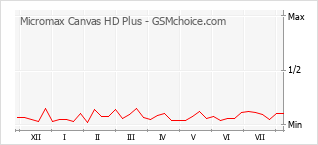 Popularity chart of Micromax Canvas HD Plus
