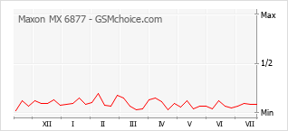 Popularity chart of Maxon MX 6877