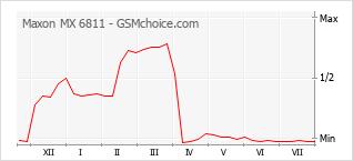 Popularity chart of Maxon MX 6811