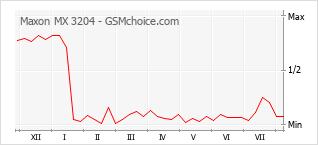 Grafico di modifiche della popolarità del telefono cellulare Maxon MX 3204