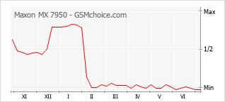 Диаграмма изменений популярности телефона Maxon MX 7950
