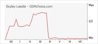 Gráfico de los cambios de popularidad Explay Leader