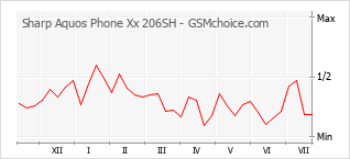 Popularity chart of Sharp Aquos Phone Xx 206SH