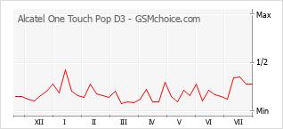 Diagramm der Poplularitätveränderungen von Alcatel One Touch Pop D3