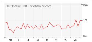 Popularity chart of HTC Desire 820