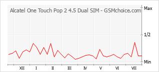 Diagramm der Poplularitätveränderungen von Alcatel One Touch Pop 2 4.5 Dual SIM