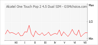 手机声望改变图表 Alcatel One Touch Pop 2 4.5 Dual SIM