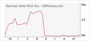 Grafico di modifiche della popolarità del telefono cellulare Overmax Vertis 4010 You