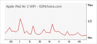 Diagramm der Poplularitätveränderungen von Apple iPad Air 2 WiFi