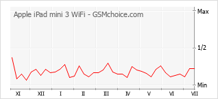 Popularity chart of Apple iPad mini 3 WiFi