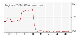 Диаграмма изменений популярности телефона Logicom E350
