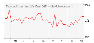 Popularity chart of Microsoft Lumia 535 Dual SIM