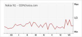 Gráfico de los cambios de popularidad Nokia N1