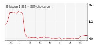 Popularity chart of Ericsson I 888