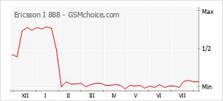Gráfico de los cambios de popularidad Ericsson I 888