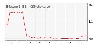 Диаграмма изменений популярности телефона Ericsson I 888