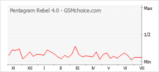 Popularity chart of Pentagram Rebel 4.0