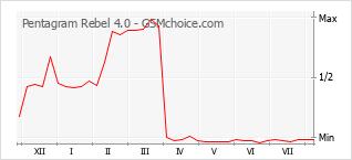 Grafico di modifiche della popolarità del telefono cellulare Pentagram Rebel 4.0